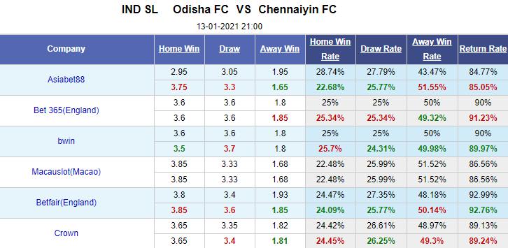 Nhận định bóng đá Odisha vs Chennaiyin, 21h00 ngày 13/1: Ấn Độ Super League