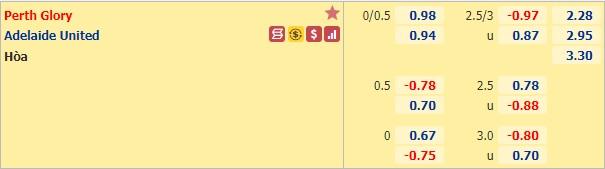 Fabet.info đưa tin Perth Glory vs Adelaide United, 17h20 ngày 20/1: VĐQG Australia