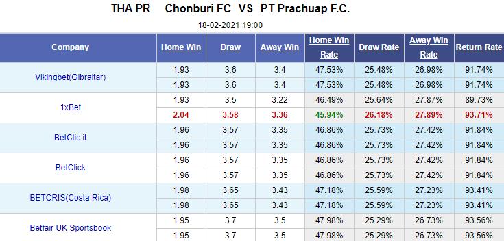 Xemdabanhhd đưa tin Chonburi vs PT Prachuap, 19h00 ngày 18/2: VĐQG Thái Lan