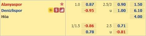 Nhận định bóng đá Alanyaspor vs Denizlispor