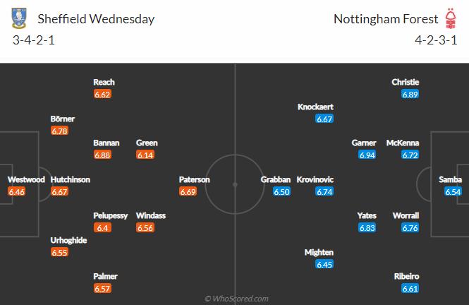 Sheffield vs Nottingham dh - oxbet.com đưa tin Sheffield Wed vs Nottingham, 18h30 ngày 1/5: Hạng nhất Anh