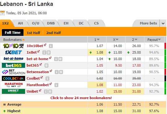 Nhận định bóng đá Lebanon vs Sri Lanka, 13h00 ngày 05/6: Vòng loại World Cup 2022