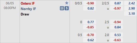 Nhận định bóng đá Osters vs Norrby, 20h00 ngày 05/6: Hạng 2 Thuỵ Điển