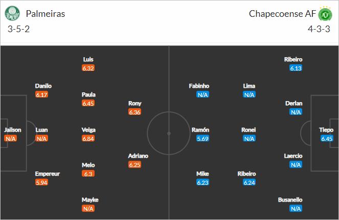 Nhận định bóng đá Palmeiras vs Chapecoense, 04h15 ngày 07/6: VĐQG Brazil