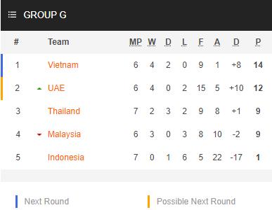 Nhận định bóng đá Malaysia vs Việt Nam, 23h45 ngày 11/6: Vòng loại World Cup 2022