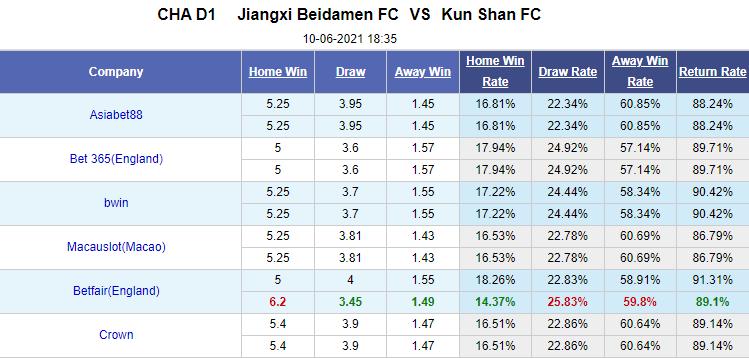 Nhận định bóng đá Jiangxi Beidamen vs Kun Shan, 18h35 ngày 10/6: Hạng nhất Trung Quốc