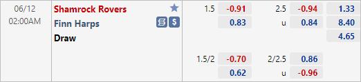 Nhận định bóng đá Shamrock Rovers vs Finn Harps, 02h00 ngày 12/6: VĐQG Ireland