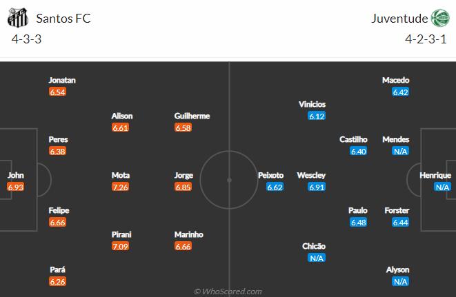 Nhận định bóng đá Santos vs Juventude, 05h00 ngày 13/6 ...
