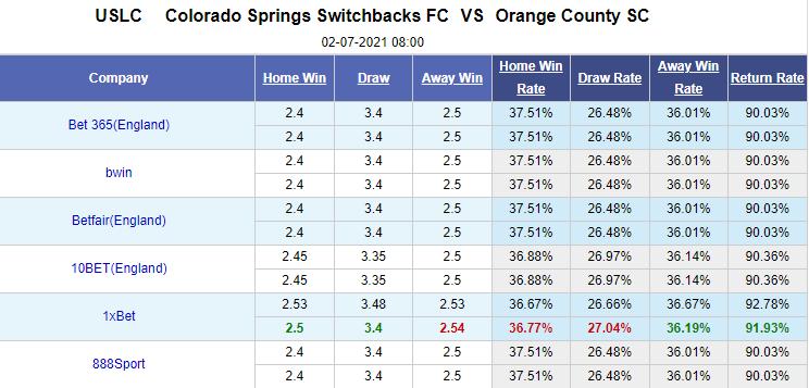 Fabet đưa tin Colorado Springs vs Orange County, 8h00 ngày 2/7: Hạng nhất Mỹ