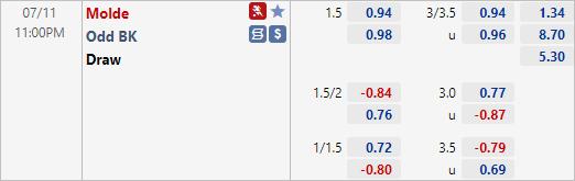Nhận định bóng đá Molde vs Odd BK, 23h00 ngày 11/7: VĐQG Na Uy