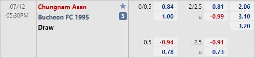Nhận định bóng đá Chungnam Asan vs Bucheon, 17h30 ngày 12/7: Hạng 2 Hàn Quốc