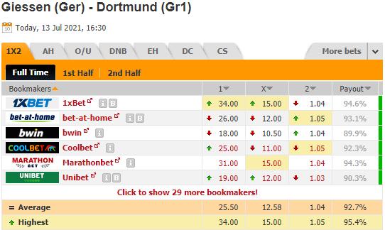 Nhận định bóng đá Giessen vs Dortmund, 23h30 ngày 13/7: Giao hữu CLB