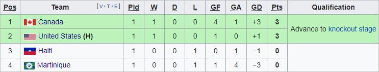 Nhận định bóng đá Haiti vs Canada, 06h30 ngày 16/7: Cúp Vàng CONCACAF 2021