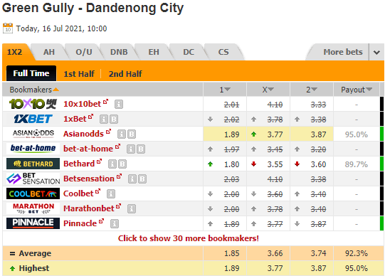 Nhận định bóng đá Green Gully vs Dandenong City, 17h30 ngày 16/7: VĐ Bang Victoria - Úc