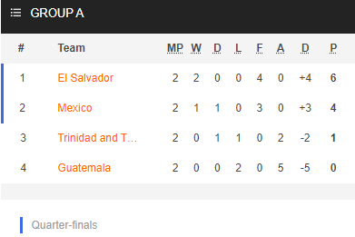 Nhận định bóng đá Mexico vs El Salvador, 09h00 ngày 19/7: Cúp Vàng CONCACAF 2021