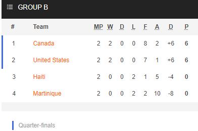 Nhận định bóng đá Martinique vs Haiti, 04h00 ngày 19/7: Cúp Vàng CONCACAF 2021
