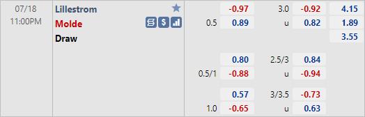 Nhận định bóng đá Lillestrom vs Molde, 23h00 ngày 18/7: VĐQG Na Uy