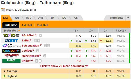 Nhận định bóng đá Colchester Utd vs Tottenham, 01h45 ngày 22/7: Giao hữu CLB