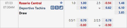 Nhận định bóng đá Rosario Central vs Deportivo Tachira, 07h30 ngày 23/7: Copa Sudamericana