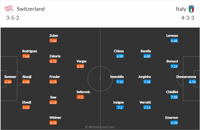 Nhận định bóng đá Thụy Sỹ vs Italia, 01h45 ngày 06/9: Vòng loại World Cup 2022
