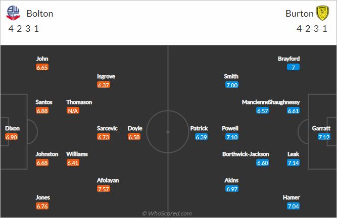 Nhận định bóng đá Bolton vs Burton Albion, 02h00 ngày 07/9: Hạng 2 Anh