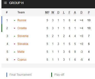 Nhận định bóng đá Croatia vs Slovenia, 01h45 ngày 08/9: Vòng loại World Cup 2022