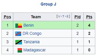 Nhận định bóng đá Tanzania vs Madagascar, 20h00 ngày 07/9: Vòng loại WC 2022