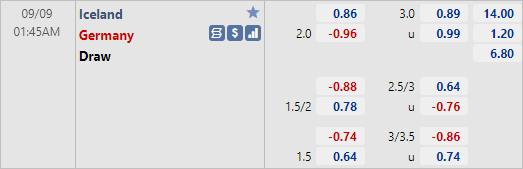 Soi kèo tài xỉu, phạt góc trận Iceland vs Đức (01h45 ngày 09/9)