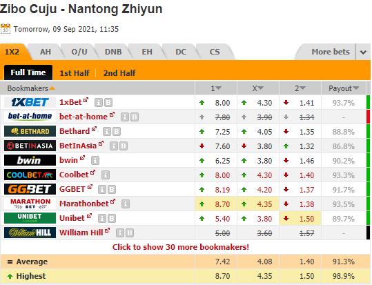 Nhận định bóng đá Zibo Cuju vs Nantong Zhiyun, 18h35 ngày 09/9: Hạng nhất Trung Quốc