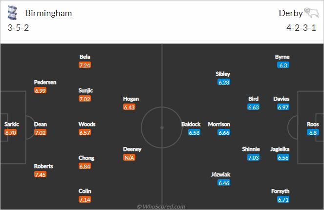 Nhận định bóng đá Birmingham vs Derby County, 02h00 ngày 11/9: Hạng nhất Anh