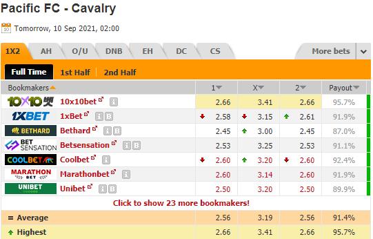 Nhận định bóng đá Pacific FC vs Cavalry, 09h00 ngày 10/9: VĐQG Canada