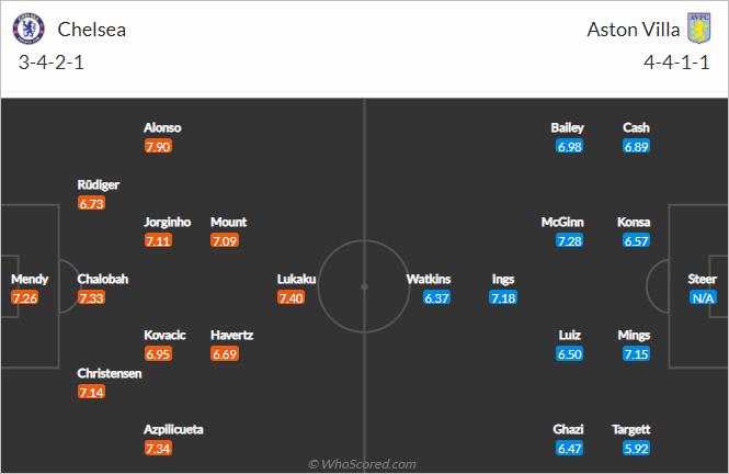 Nhận định bóng đá Chelsea vs Aston Villa, 23h30 ngày 11/9: Ngoại hạng Anh