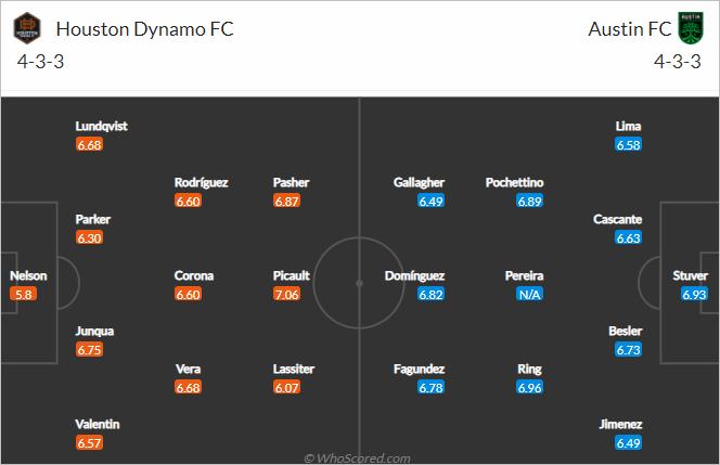 Nhận định bóng đá Houston Dynamo vs Austin FC, 07h30 ngày 12/9: Nhà nghề Mỹ