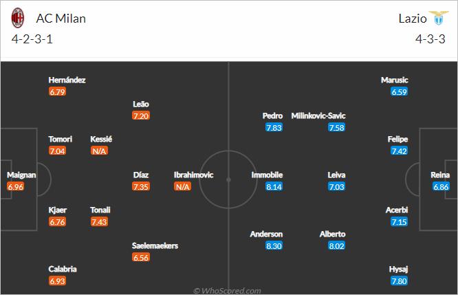 Nhận định bóng đá AC Milan vs Lazio, 23h00 ngày 12/9: VĐQG Italia