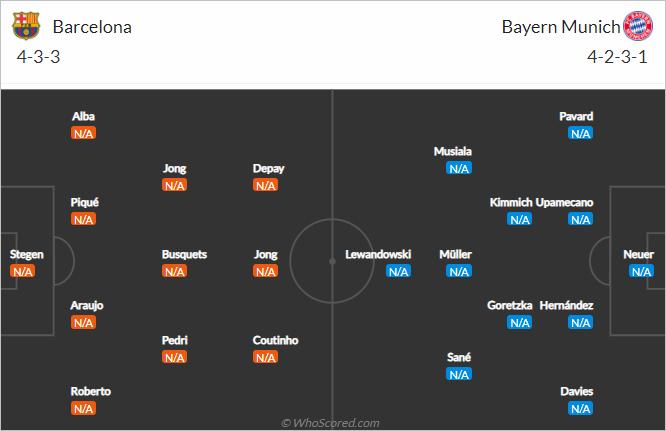 Những điều không thể bỏ qua trước trận Barcelona vs Bayern Munich (02h00 ngày 15/9)