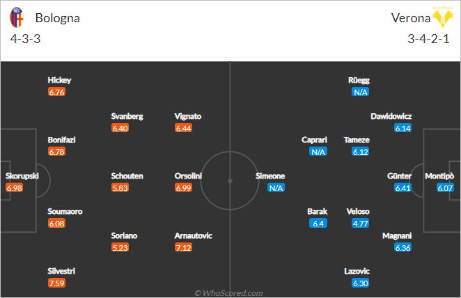 Nhận định bóng đá Bologna vs Verona, 01h45 ngày 14/9: VĐQG Italia