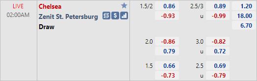 Soi kèo tài xỉu, phạt góc trận Chelsea vs Zenit (02h00 ngày 14/9)