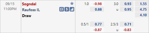 Nhận định bóng đá Sogndal vs Raufoss, 23h00 ngày 15/9: Hạng 2 Na Uy