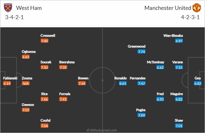 Thông tin lực lượng và đội hình dự kiến trận West Ham vs Man Utd (20h00 ngày 19/9)
