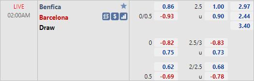 Soi kèo tài xỉu, phạt góc trận Benfica vs Barcelona (02h00 ngày 30/9)