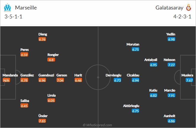 Nhận định bóng đá Marseille vs Galatasaray, 02h00 ngày 01/10: Europa League