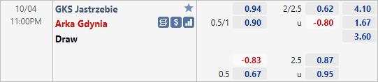Nhận định bóng đá GKS Jastrzebie vs Arka Gdynia, 23h00 ngày 04/10: Hạng 2 Ba Lan
