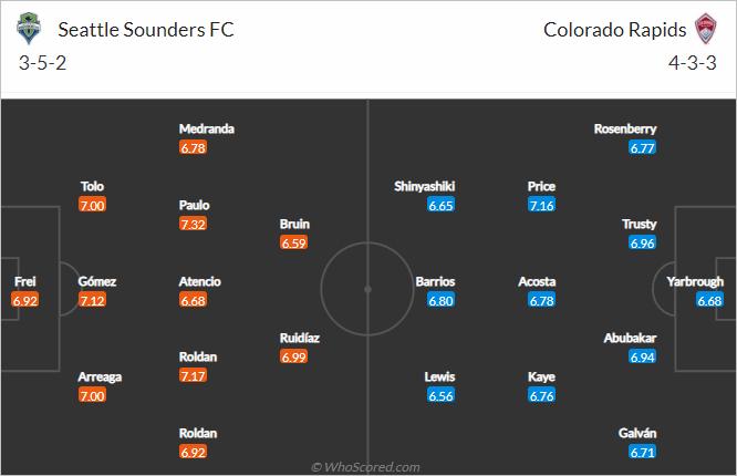 Nhận định bóng đá Seattle Sounders vs Colorado Rapids, 09h00 ngày 04/10: Nhà nghề Mỹ