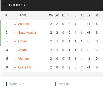 Nhận định bóng đá Trung Quốc vs Việt Nam, 00h00 ngày 08/10: Vòng loại WC 2022