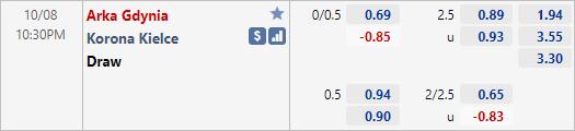 Nhận định bóng đá Arka Gdynia vs Korona Kielce, 22h30 ngày 08/10: Hạng 2 Ba Lan
