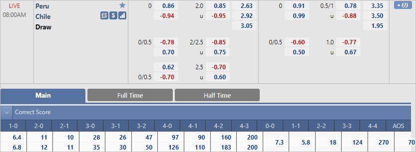 Chuyên gia dự đoán tỷ số trận Peru vs Chile (08h00 ngày 08/10)