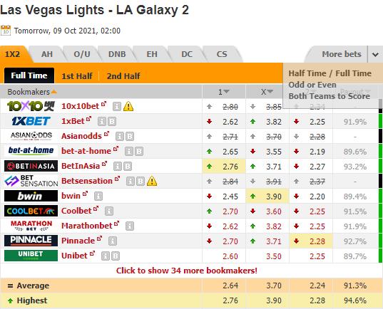 Nhận định bóng đá Las Vegas Lights vs LA Galaxy II, 09h00 ngày 09/10: Hạng nhất Mỹ
