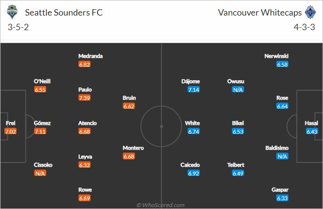 Nhận định bóng đá Seattle Sounders vs Vancouver, 08h00 ngày 10/10: Nhà nghề Mỹ