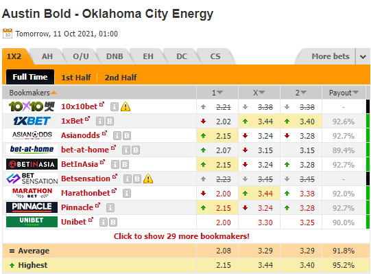 Nhận định bóng đá Austin Bold vs OKC Energy, 08h00 ngày 11/10: Hạng nhất Mỹ