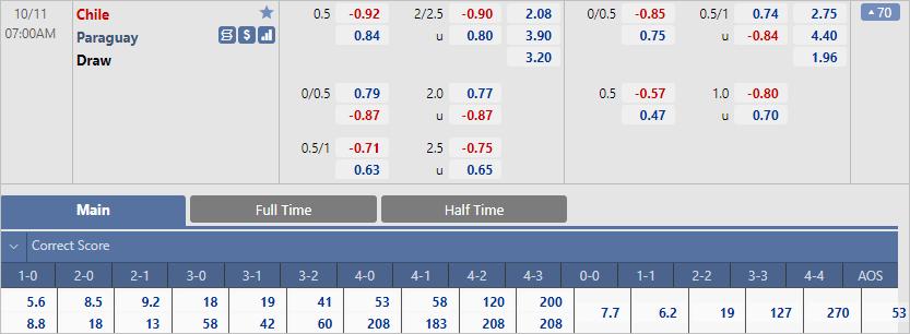 Chuyên gia dự đoán tỷ số trận Chile vs Paraguay (07h00 ngày 11/10)